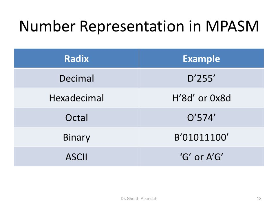 Number Representation in MPASM RadixExample DecimalD255 HexadecimalH8d or 0x8d OctalO574 BinaryB01011100 ASCIIG or AG Dr.