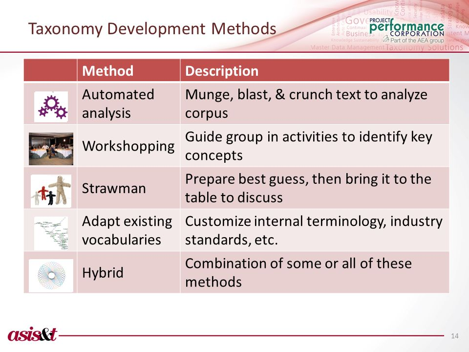 Taxonomy Development Methods MethodDescription Automated analysis Munge, blast, & crunch text to analyze corpus Workshopping Guide group in activities