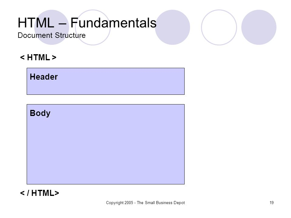 Copyright 2005 - The Small Business Depot19 HTML – Fundamentals Document Structure Header Body
