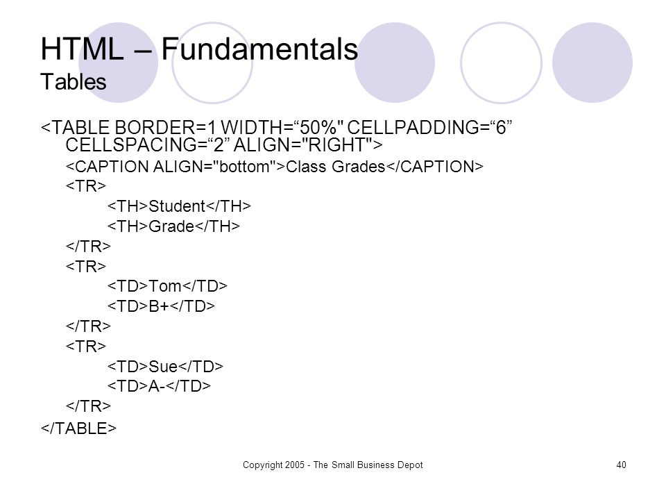 Copyright 2005 - The Small Business Depot40 HTML – Fundamentals Tables Class Grades Student Grade Tom B+ Sue A-