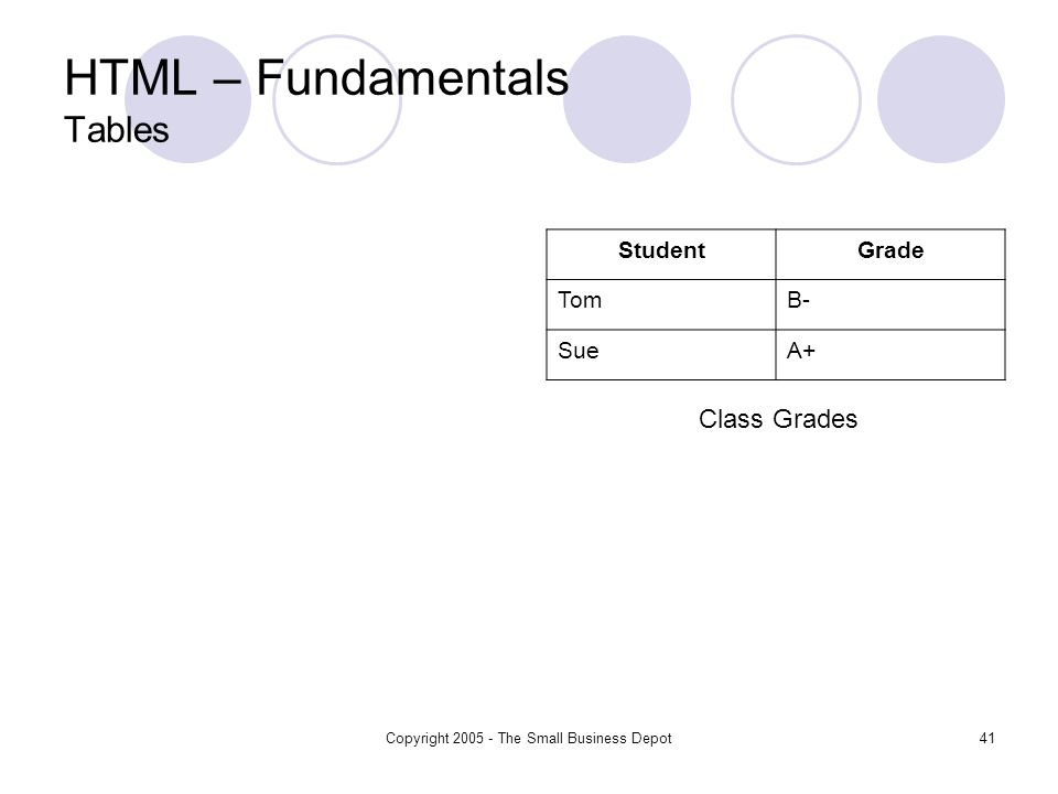 Copyright 2005 - The Small Business Depot41 HTML – Fundamentals Tables StudentGrade TomB- SueA+ Class Grades