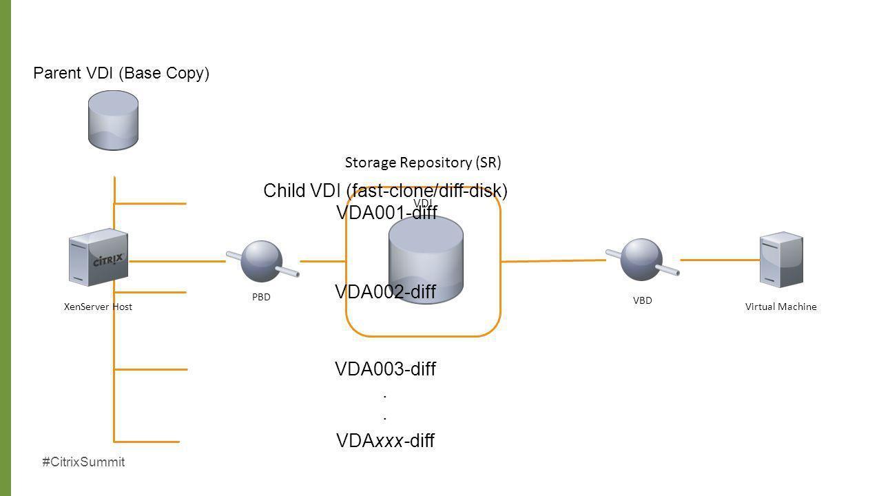 #CitrixSummit PBD Storage Repository (SR) VDI VBD XenServer HostVirtual Machine Parent VDI (Base Copy) Child VDI (fast-clone/diff-disk) VDA001-diff VD