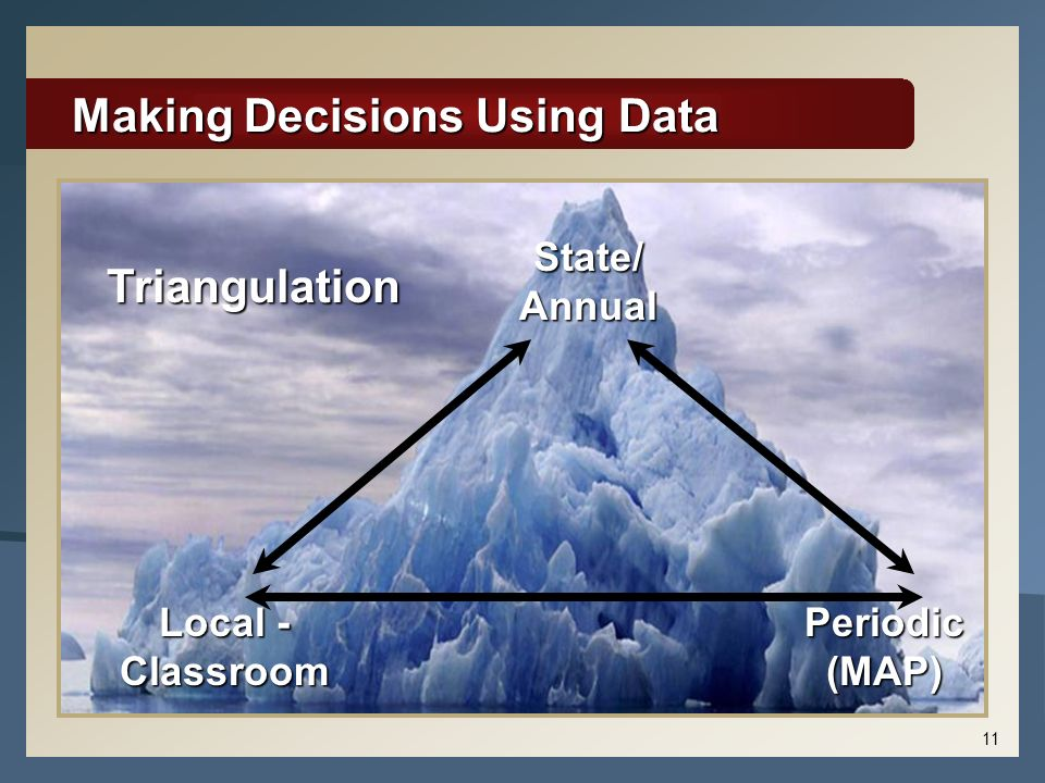 11 Making Decisions Using Data Local - Classroom State/ Annual Periodic (MAP) Triangulation
