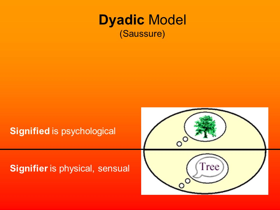 Signifier is physical, sensual Signified is psychological Dyadic Model (Saussure)