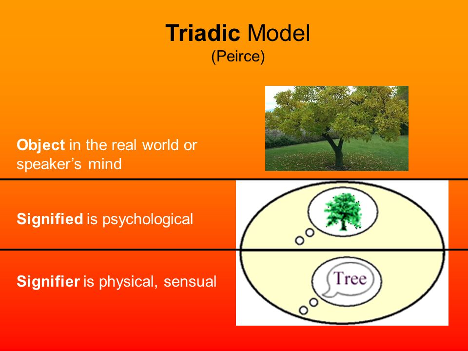 Signifier is physical, sensual Signified is psychological Object in the real world or speakers mind Triadic Model (Peirce)