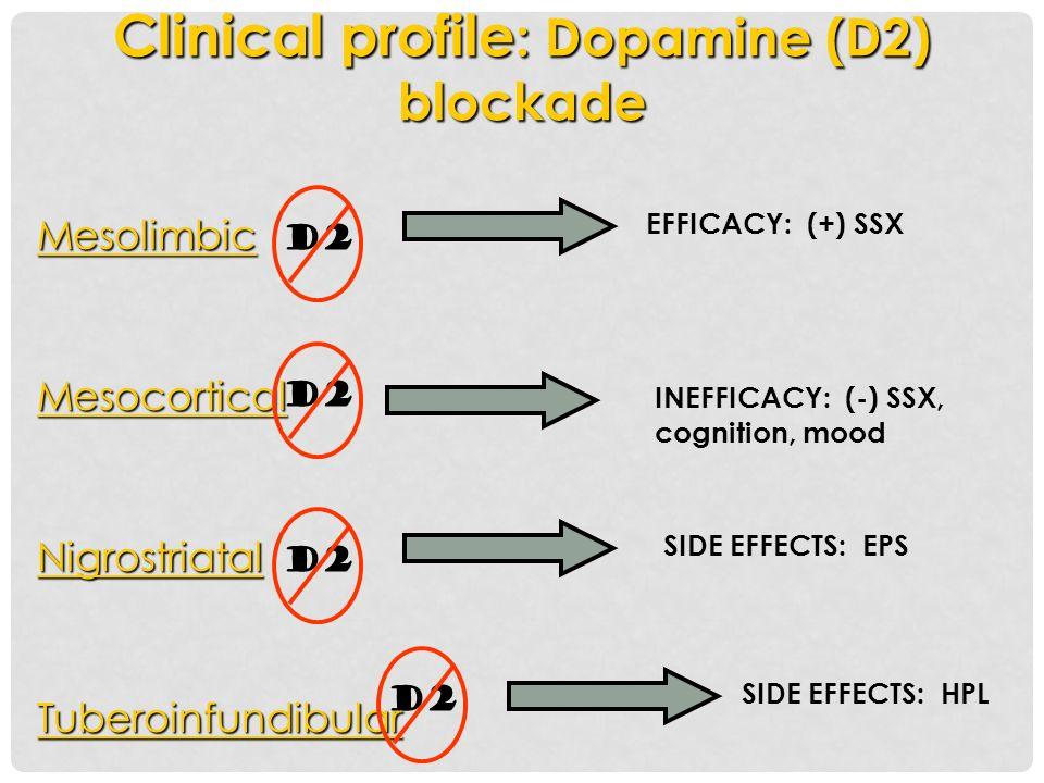 Clinical profile : Dopamine (D2) blockade MesolimbicMesocorticalNigrostriatalTuberoinfundibular EFFICACY: (+) SSX INEFFICACY: (-) SSX, cognition, mood