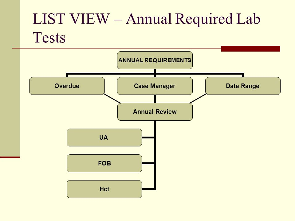 ANNUAL REQUIREMENTS OverdueCase Manager Annual Review FOB Hct UA Date Range LIST VIEW – Annual Required Lab Tests