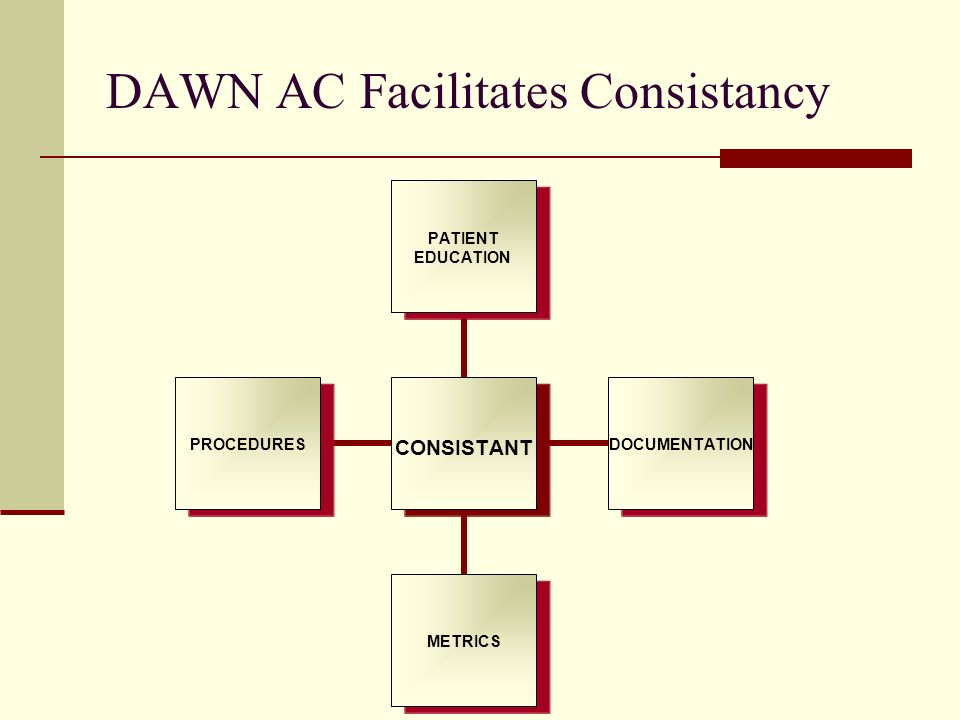 DAWN AC Facilitates Consistancy CONSISTANT PATIENT EDUCATION DOCUMENTATIONMETRICSPROCEDURES