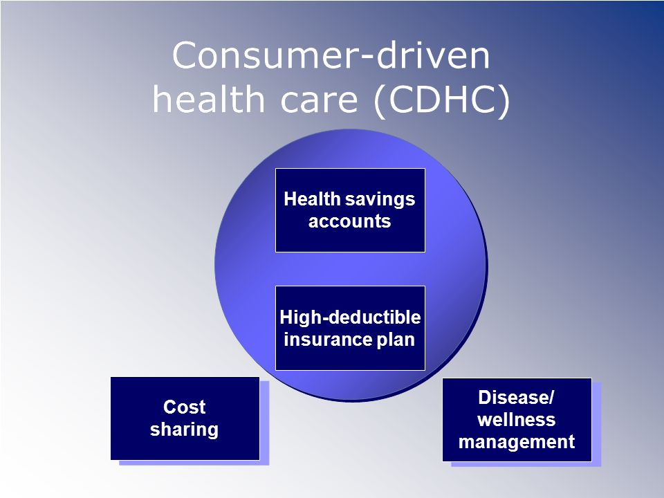 Consumer-driven health care (CDHC) Cost sharing Cost sharing Disease/ wellness management Disease/ wellness management Health savings accounts High-de