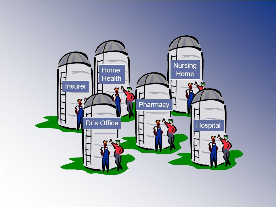 Pharmacy Drs Office Home Health Nursing Home Hospital Insurer
