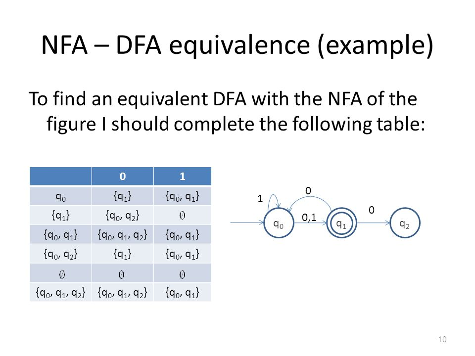 10 NFA – DFA equivalence (example) To find an equivalent DFA with the NFA of the figure I should complete the following table: 01 q0q0 {q 1 }{q 0, q 1