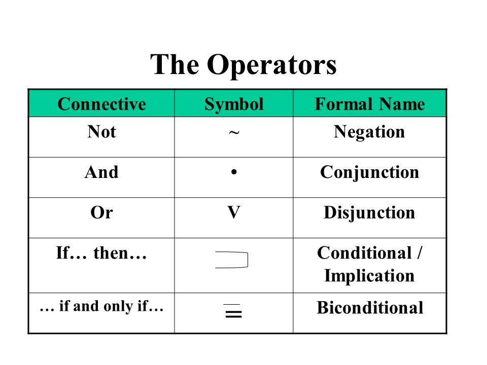 The Operators ConnectiveSymbolFormal Name Not~Negation AndConjunction OrVDisjunction If… then…Conditional / Implication … if and only if… = Biconditio