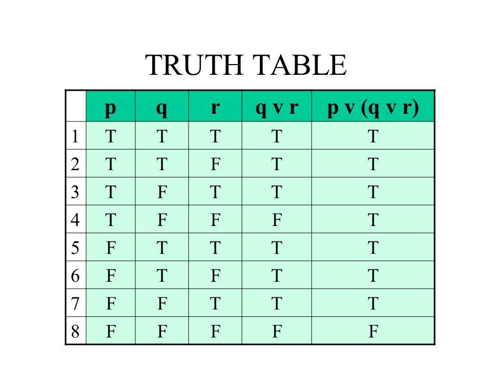 TRUTH TABLE pqrq v rp v (q v r) 1TTTTT 2TTFTT 3TFTTT 4TFFFT 5FTTTT 6FTFTT 7FFTTT 8FFFFF