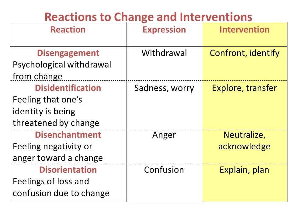 Reactions to Change and Interventions Reaction Disengagement Psychological withdrawal from change Disidentification Feeling that ones identity is bein