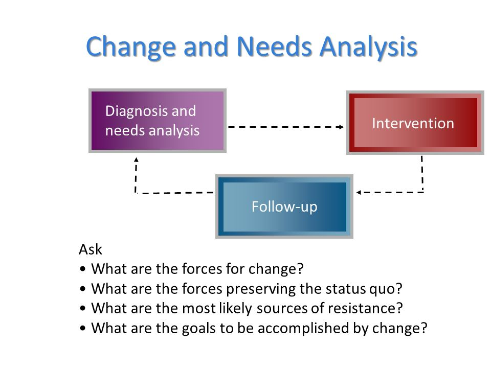Q.What are the forces for change. Q. What are the forces preserving the status quo.