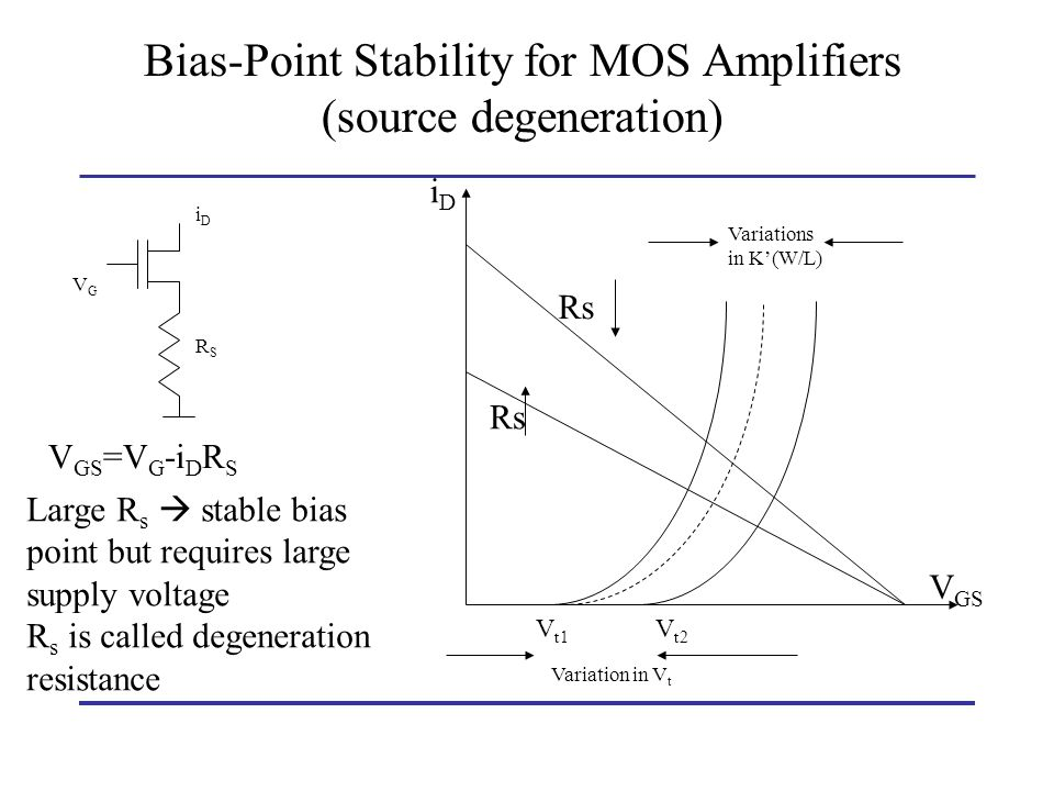 Rs V GS iDiD Rs V t1 V t2 Variations in K(W/L) Variation in V t VGVG iDiD RSRS V GS =V G -i D R S Bias-Point Stability for MOS Amplifiers (source dege