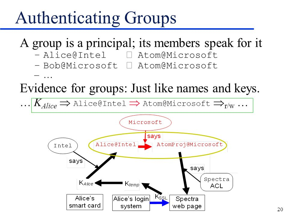 20 Authenticating Groups A group is a principal; its members speak for it –Alice@Intel Atom@Microsoft –Bob@Microsoft Atom@Microsoft –… Evidence for gr