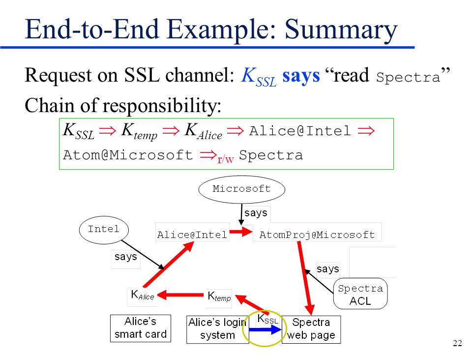 22 End-to-End Example: Summary Request on SSL channel: K SSL says read Spectra Chain of responsibility: K SSL K temp K Alice Alice@Intel Atom@Microsof