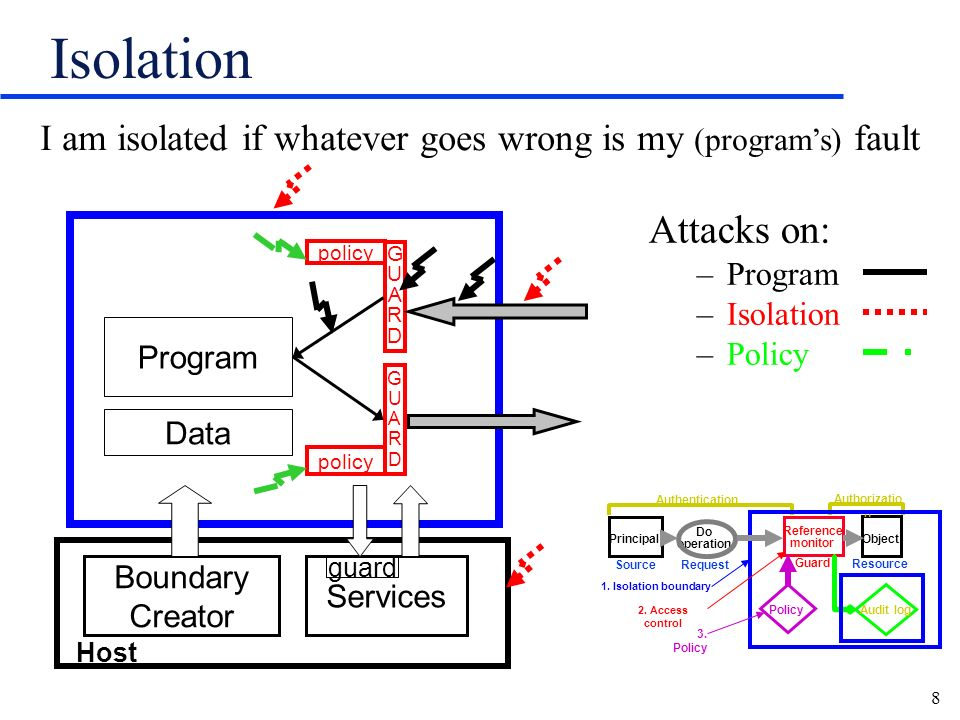 8 Isolation Attacks on: –Program –Isolation –Policy Services Boundary Creator GUARDGUARD GUARDGUARD policy Program Data guard Host I am isolated if wh