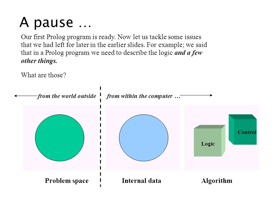 A pause … Our first Prolog program is ready. Now let us tackle some issues that we had left for later in the earlier slides. For example; we said that