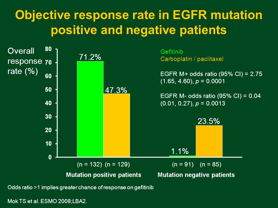 Objective response rate in EGFR mutation positive and negative patients Gefitinib Carboplatin / paclitaxel EGFR M+ odds ratio (95% CI) = 2.75 (1.65, 4.60), p = 0.0001 EGFR M- odds ratio (95% CI) = 0.04 (0.01, 0.27), p = 0.0013 Overall response rate (%) (n = 132)(n = 129)(n = 91)(n = 85) Odds ratio >1 implies greater chance of response on gefitinib 71.2% 47.3% 1.1% 23.5% Mok TS et al.