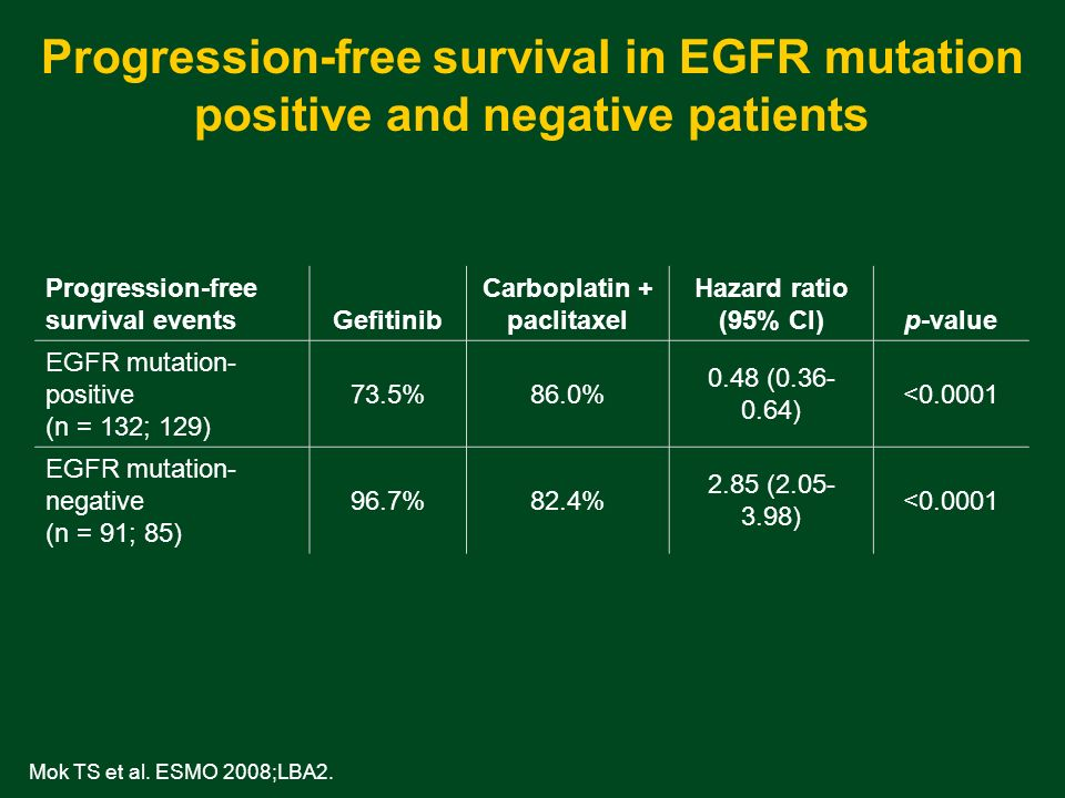 Progression-free survival in EGFR mutation positive and negative patients Mok TS et al.