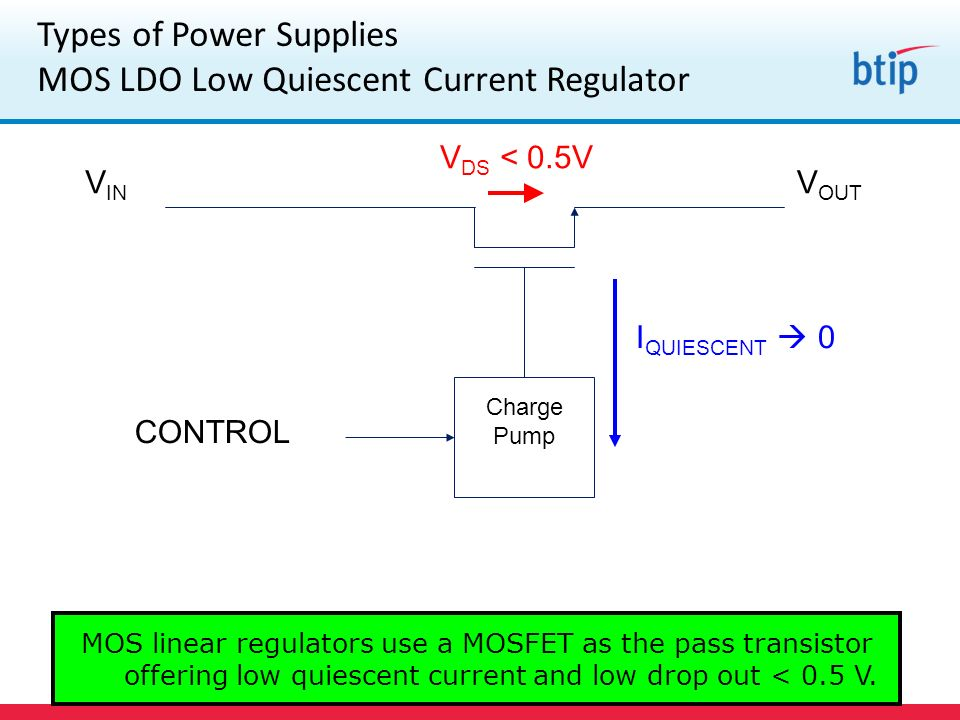 V IN V OUT CONTROL Charge Pump V DS < 0.5V I QUIESCENT 0 Types of Power Supplies MOS LDO Low Quiescent Current Regulator MOS linear regulators use a MOSFET as the pass transistor offering low quiescent current and low drop out < 0.5 V.