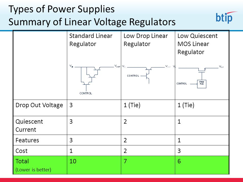 Types of Power Supplies Summary of Linear Voltage Regulators Standard Linear Regulator Low Drop Linear Regulator Low Quiescent MOS Linear Regulator Drop Out Voltage31 (Tie) Quiescent Current 321 Features321 Cost123 Total (Lower is better) 1076