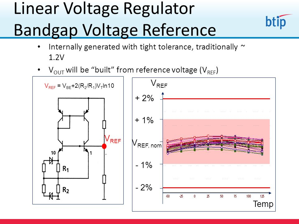 Linear Voltage Regulator Bandgap Voltage Reference Internally generated with tight tolerance, traditionally ~ 1.2V V OUT will be built from reference voltage (V REF ) TARGET V REF + 2% + 1% V REF, nom - 1% - 2% Temp V REF V REF = V BE +2(R 2 /R 1 )V T ln10