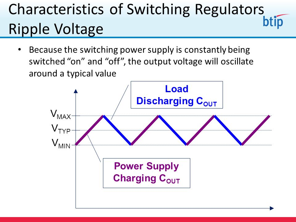 Characteristics of Switching Regulators Ripple Voltage Because the switching power supply is constantly being switched on and off, the output voltage will oscillate around a typical value V TYP V MIN V MAX Power Supply Charging C OUT Load Discharging C OUT