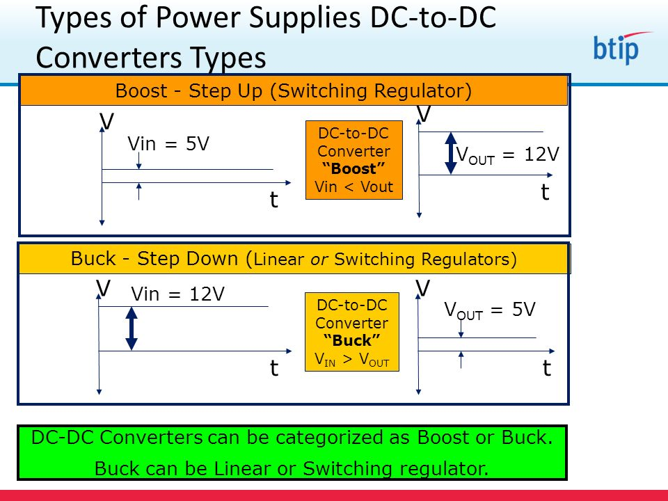 Types of Power Supplies Input Voltage of Step Down Converter Buck - Step Down Converter V IN > V OUT V OUT t 15V 10V 5V 0V V IN t 15V 10V 5V 0V The actual input voltage does not need to be a true DC value.