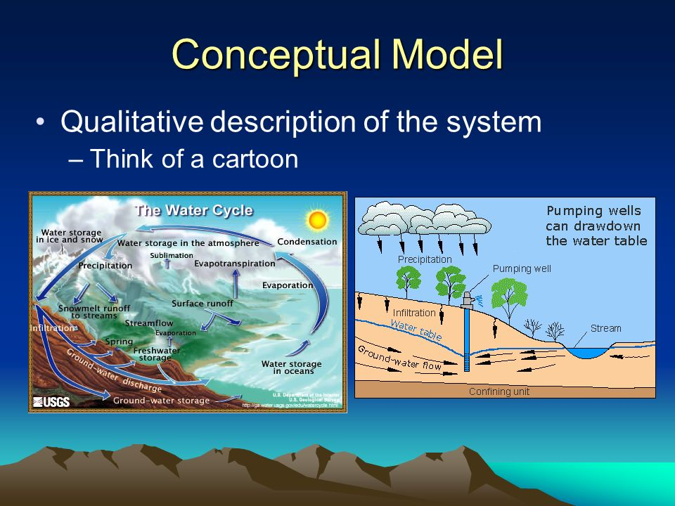 Conceptual Model Qualitative description of the system –Think of a cartoon