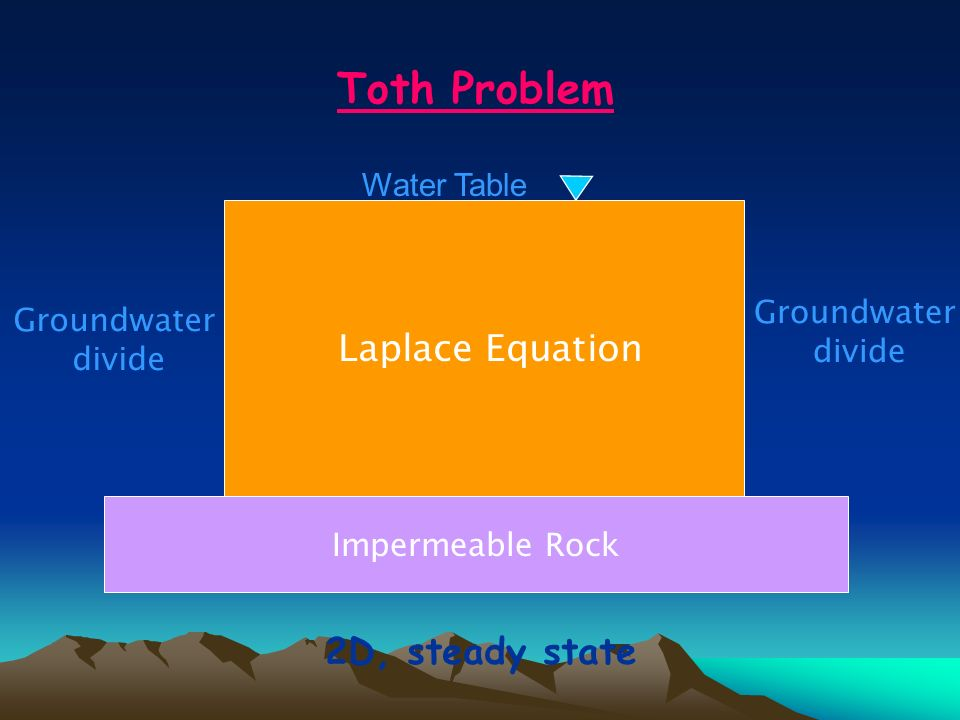 Toth Problem Impermeable Rock Groundwater divide Groundwater divide Laplace Equation 2D, steady state Water Table