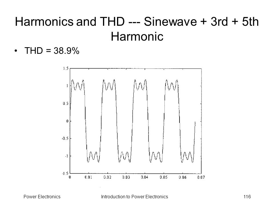 Introduction to Power ElectronicsPower Electronics116 Harmonics and THD --- Sinewave + 3rd + 5th Harmonic THD = 38.9%