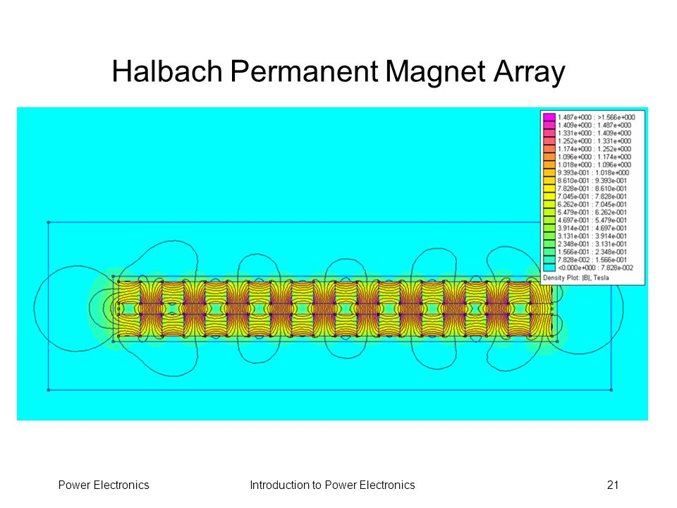 Introduction to Power ElectronicsPower Electronics21 Halbach Permanent Magnet Array