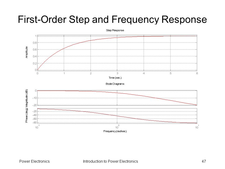 Introduction to Power ElectronicsPower Electronics47 First-Order Step and Frequency Response