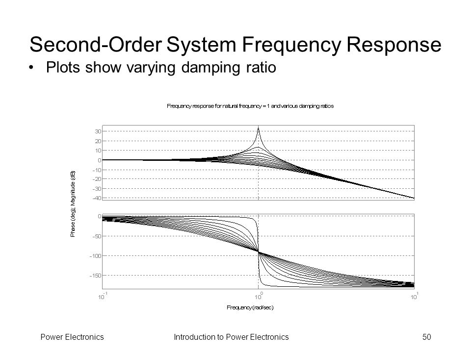 Introduction to Power ElectronicsPower Electronics50 Second-Order System Frequency Response Plots show varying damping ratio