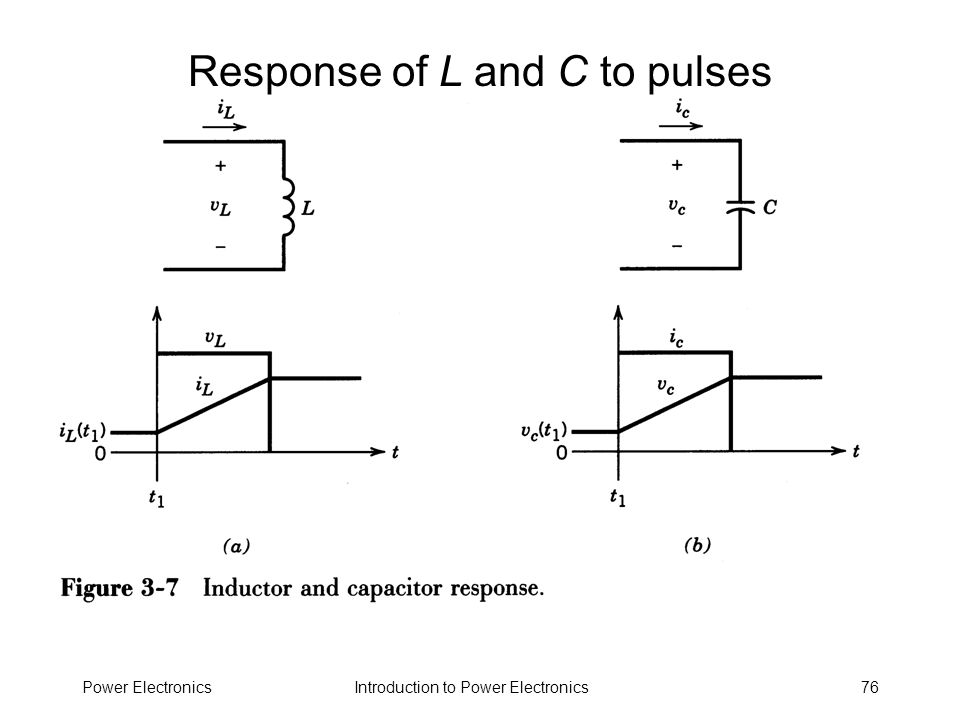 Introduction to Power ElectronicsPower Electronics76 Response of L and C to pulses