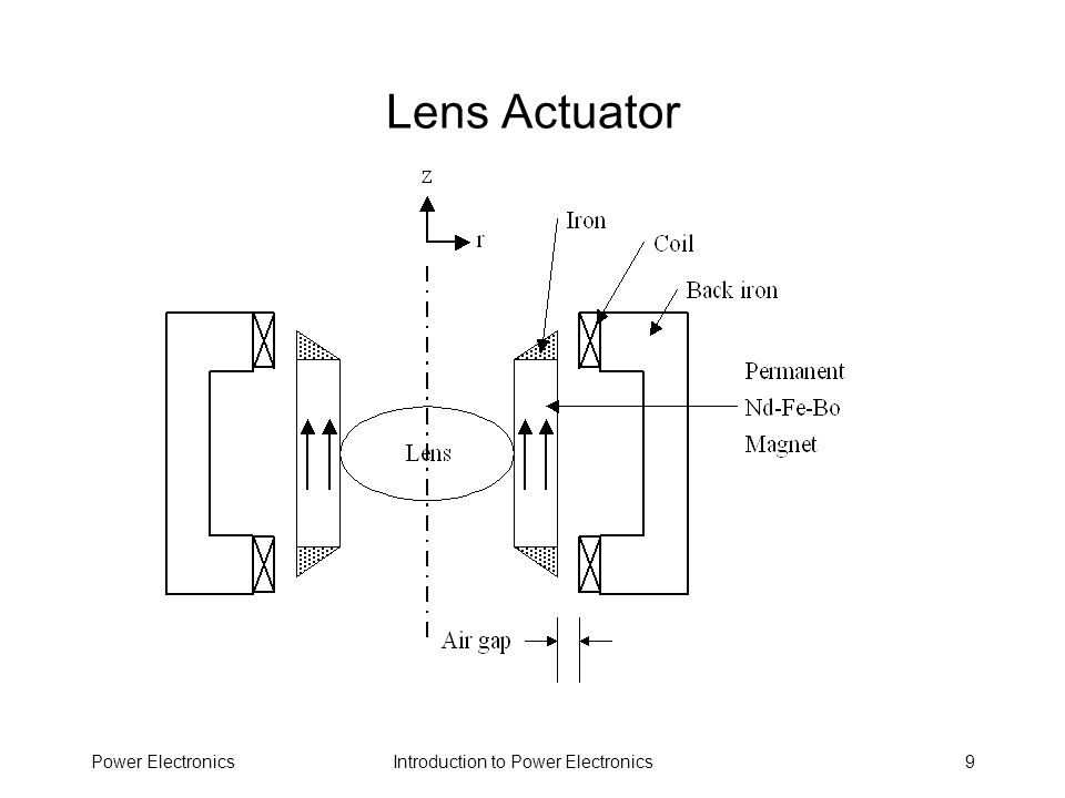Introduction to Power ElectronicsPower Electronics80 Power Power has many shapes and forms –Real power –Reactive power Reactive power does not do real work –Instantaneous power –Peak instantaneous power –Average power