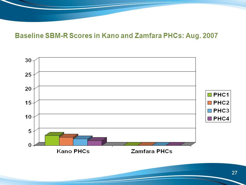 27 Baseline SBM-R Scores in Kano and Zamfara PHCs: Aug. 2007