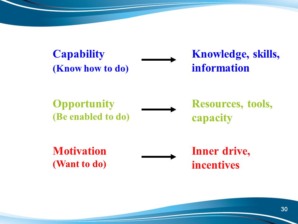 30 Capability (Know how to do) Opportunity (Be enabled to do) Motivation (Want to do) Knowledge, skills, information Resources, tools, capacity Inner