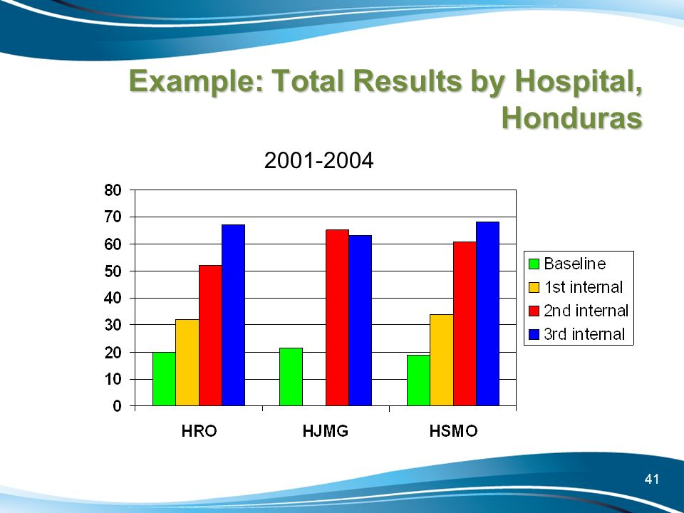 41 Example: Total Results by Hospital, Honduras 2001-2004