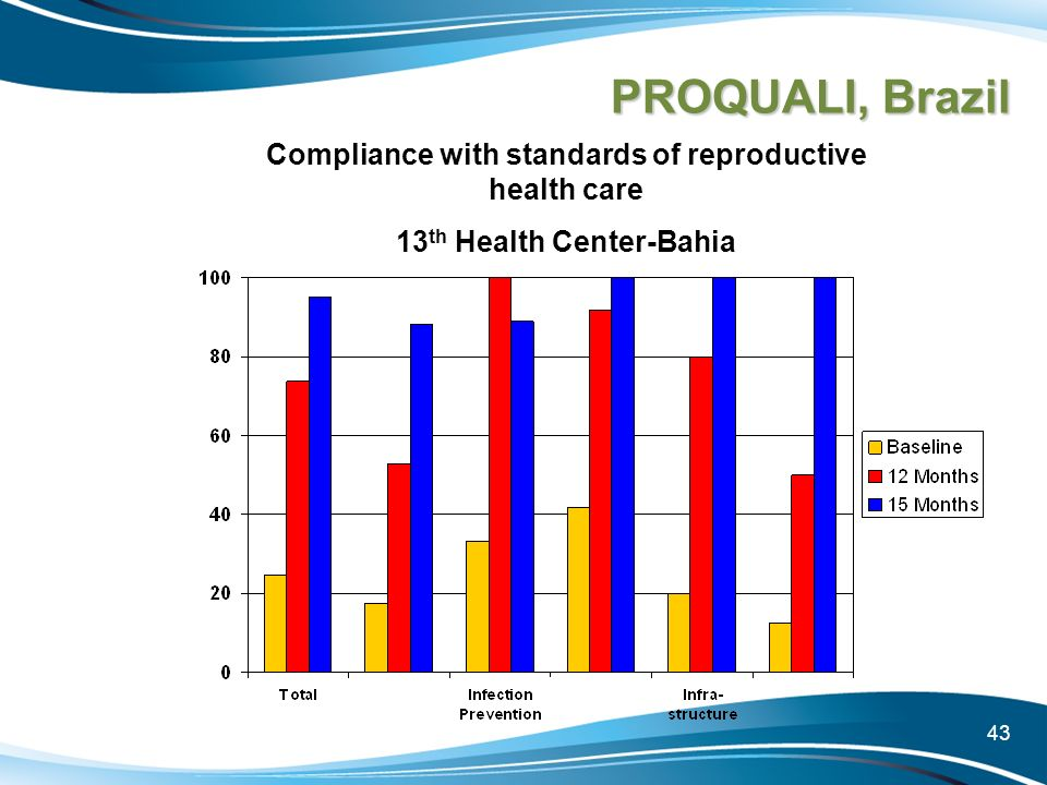 43 PROQUALI, Brazil Compliance with standards of reproductive health care 13 th Health Center-Bahia