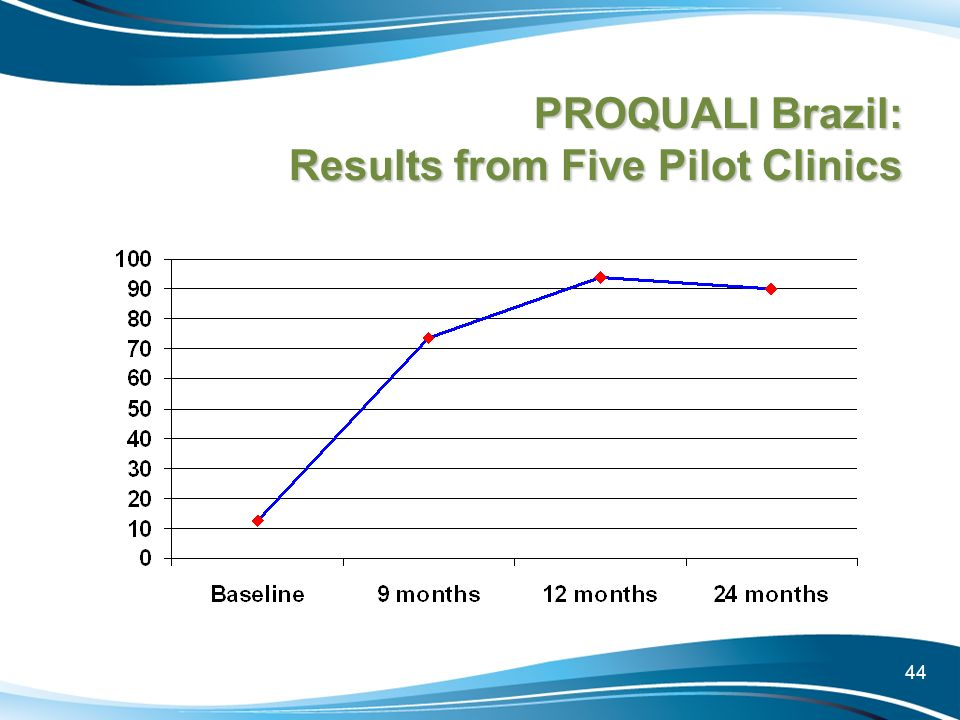 44 PROQUALI Brazil: Results from Five Pilot Clinics