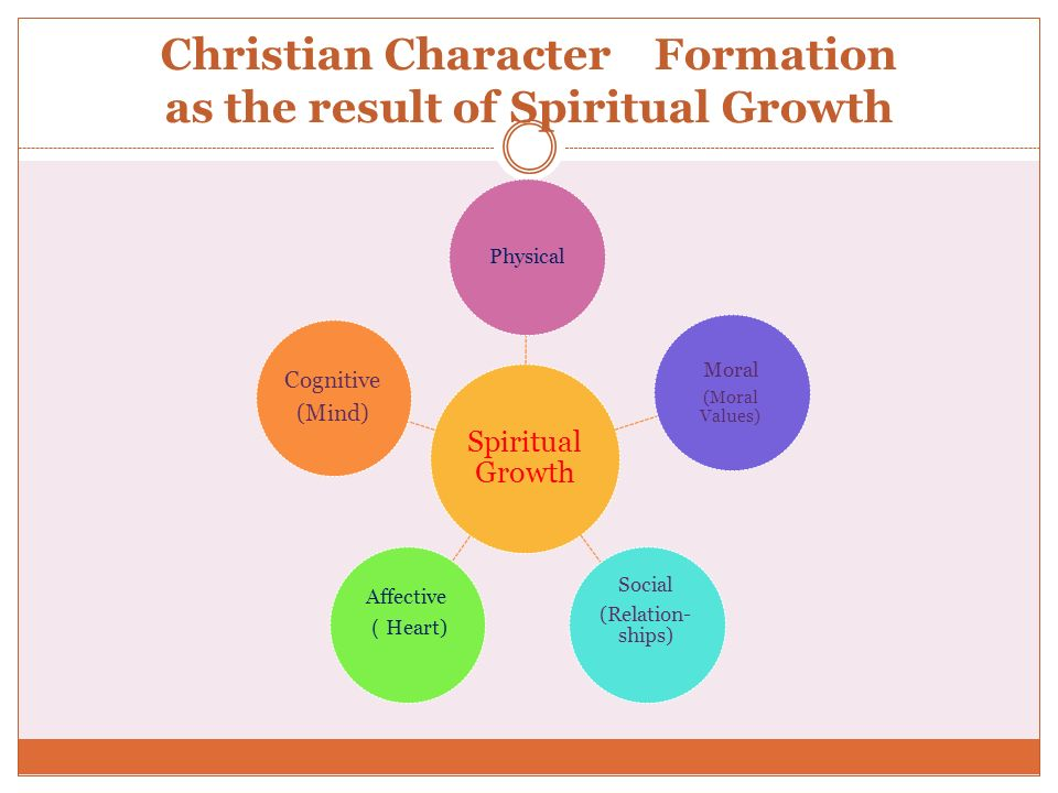 Christian Character Formation as the result of Spiritual Growth Spiritual Growth Physical Moral (Moral Values) Social (Relation- ships) Affective Hear