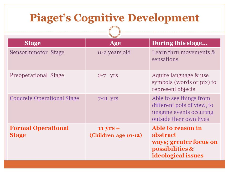 Piagets Cognitive Development Stage AgeDuring this stage… Sensorinmotor Stage 0-2 years oldLearn thru movements & sensations Preoperational Stage 2-7