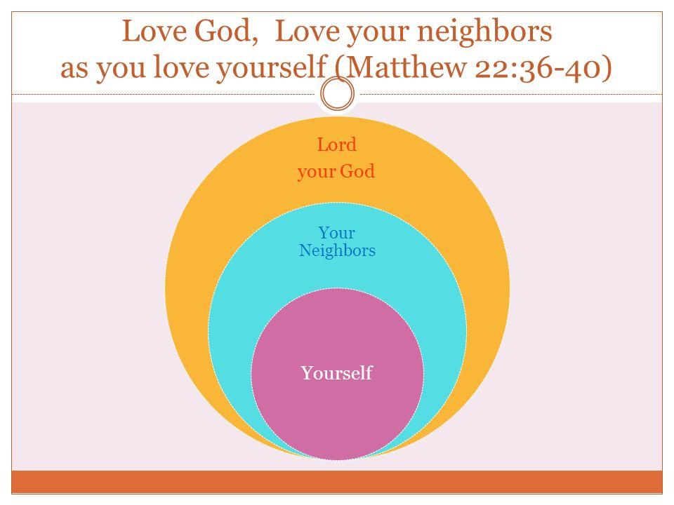 Love God, Love your neighbors as you love yourself (Matthew 22:36-40) Lord your God Your Neighbors Yourself
