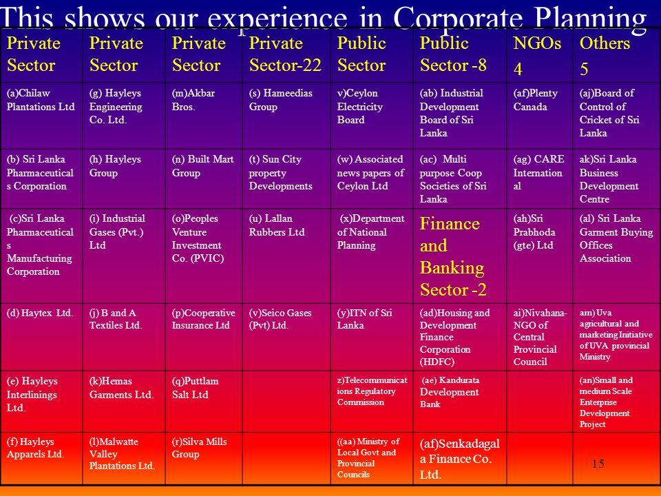 15 This shows our experience in Corporate Planning Private Sector Private Sector-22 Public Sector Public Sector -8 NGOs 4 Others 5 (a)Chilaw Plantatio