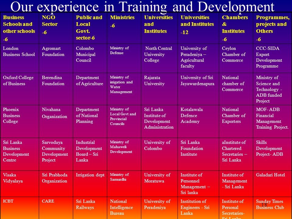 18 Our experience in Training and Development Business Schools and other schools -6 NGO Sector -6 Public and Local Govt. sector-6 Ministries -6 Univer