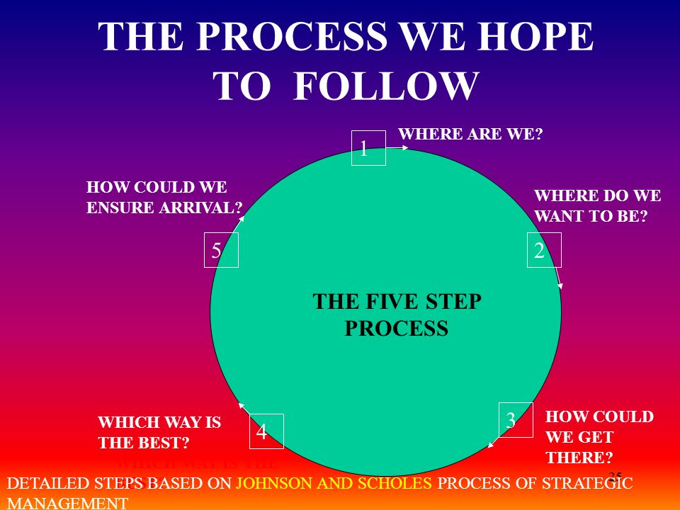 25 THE PROCESS WE HOPE TO FOLLOW WHERE ARE WE? 1 25 4 3 WHERE DO WE WANT TO BE? WHICH WAY IS THE BEST? HOW COULD WE ENSURE ARRIVAL? THE FIVE STEP PROC